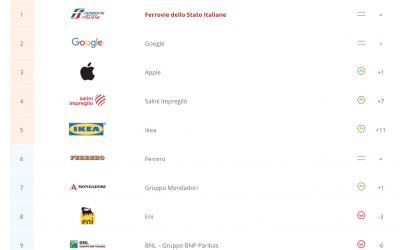 I driver di scelta dell'azienda ideale per i neolaureati italiani