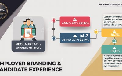 Employer branding & candidate experience